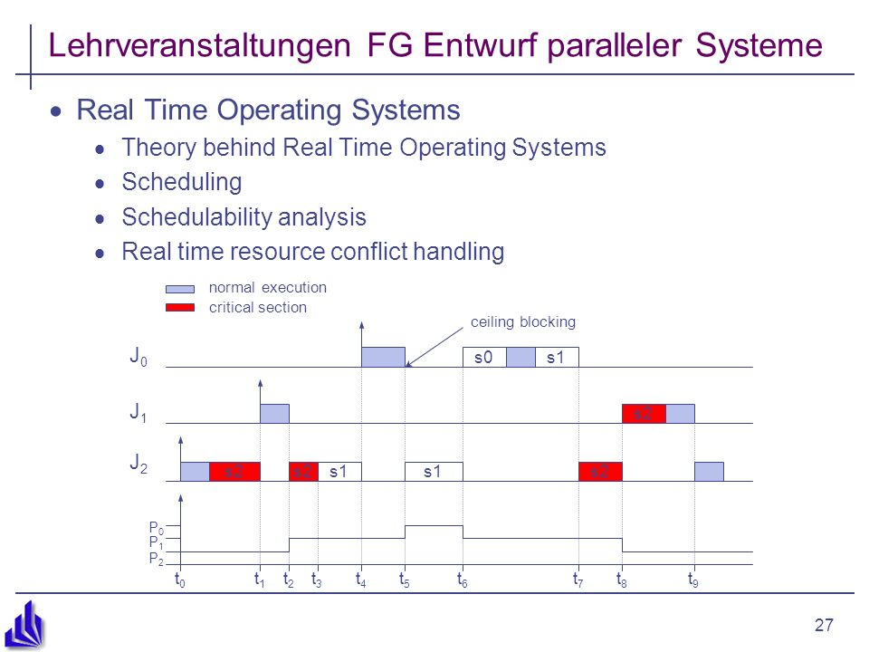 27 Lehrveranstaltungen FG Entwurf paralleler Systeme Real Time Operating Systems Theory behind Real Time Operating Systems Scheduling Schedulability analysis Real time resource conflict handling ceiling blocking J2J2 s2 s1 s2 t0t0 t1t1 t2t2 t3t3 t4t4 t5t5 t6t6 t7t7 t8t8 t9t9 P0P0 P1P1 P2P2 J1J1 J0J0 s0s1 normal execution critical section