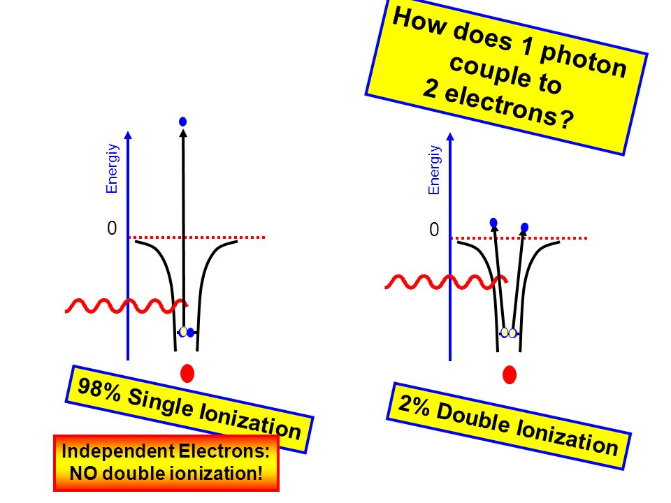 0 Energiy 0 98% Single Ionization 2% Double Ionization Independent Electrons: NO double ionization.