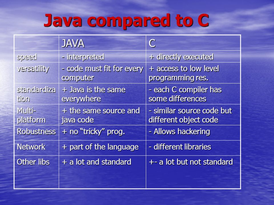 Java compared to C JAVAC speed - interpreted + directly executed versatility - code must fit for every computer + access to low level programming res.