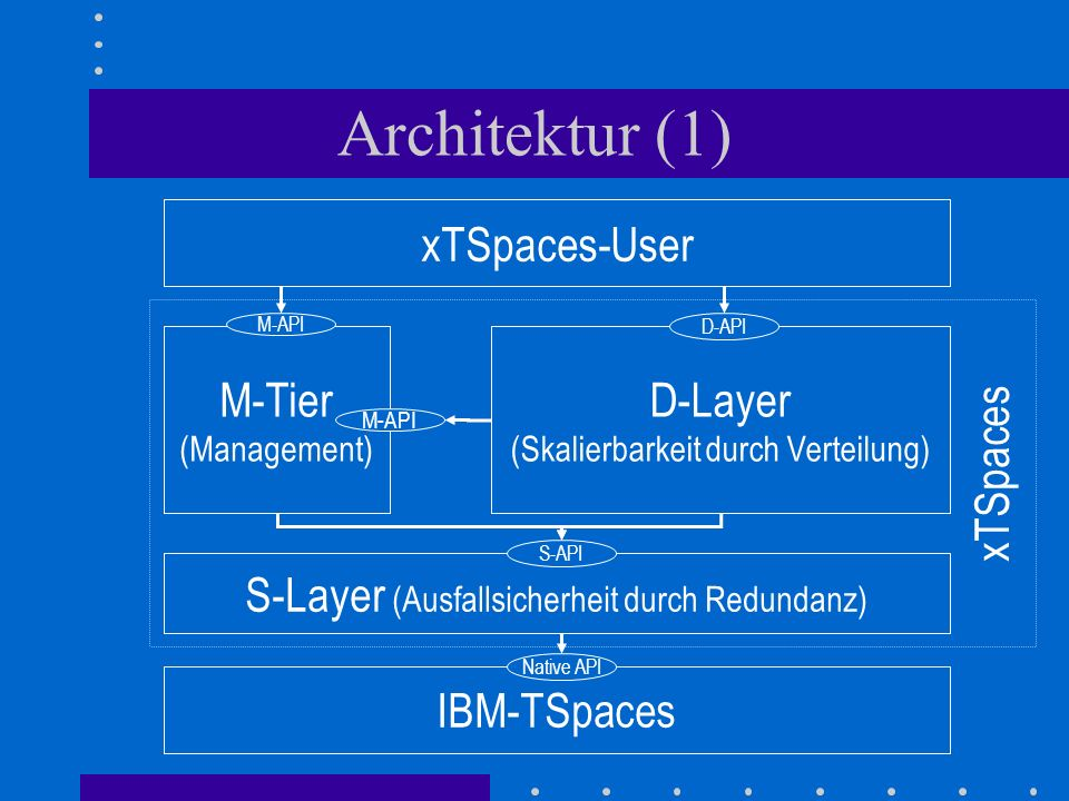 Architektur (1) IBM-TSpaces Native API S-Layer (Ausfallsicherheit durch Redundanz) S-API M-Tier (Management) M-API D-Layer (Skalierbarkeit durch Verteilung) D-API xTSpaces-User xTSpaces
