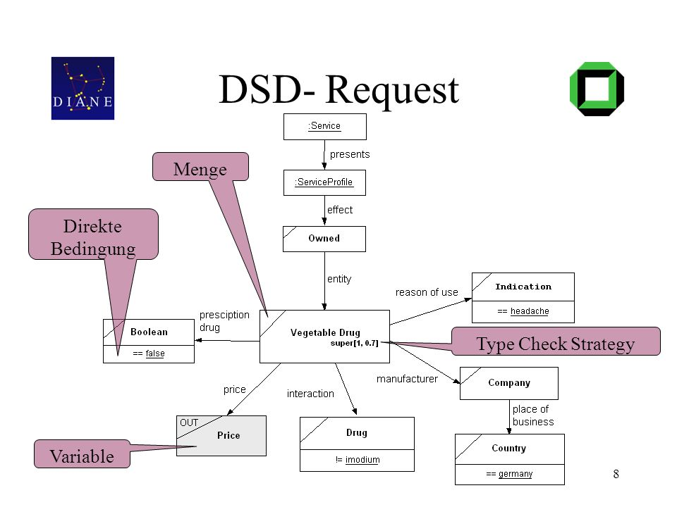 8 DSD- Request Direkte Bedingung Variable Type Check Strategy Menge