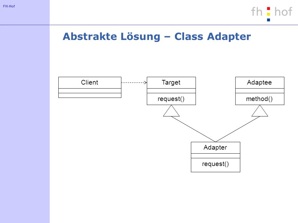 FH-Hof Abstrakte Lösung – Class Adapter ClientTarget request() Adapter request() Adaptee method()