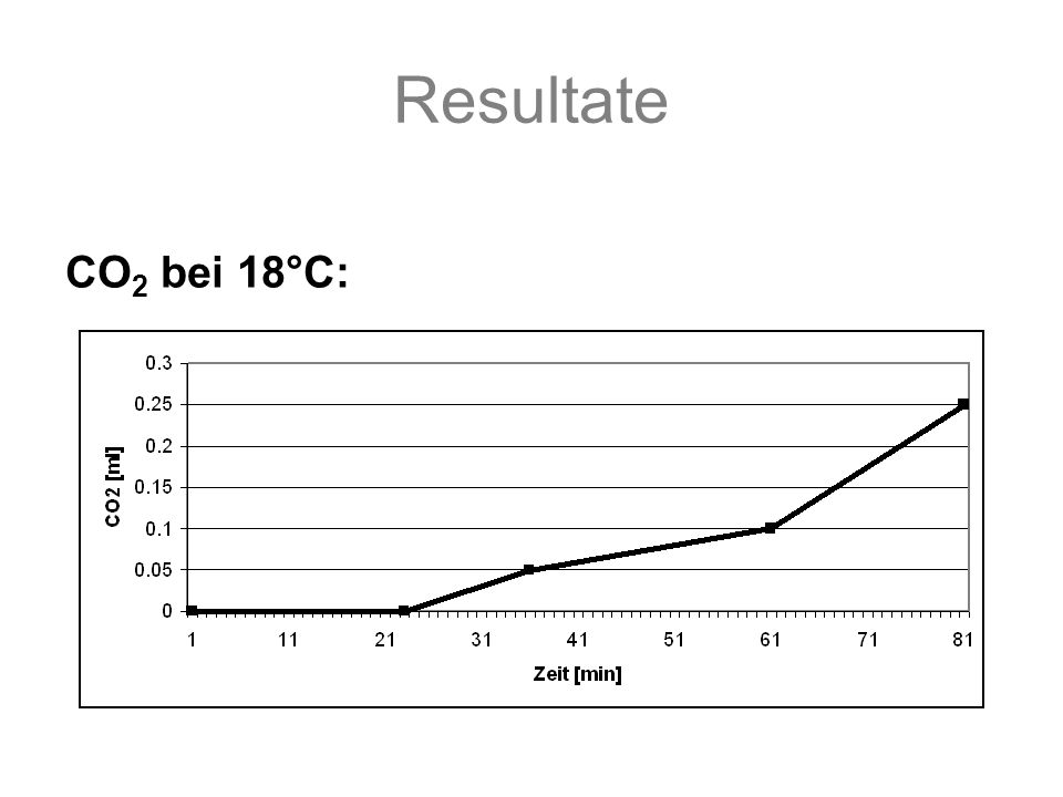 Resultate CO 2 bei 18°C: