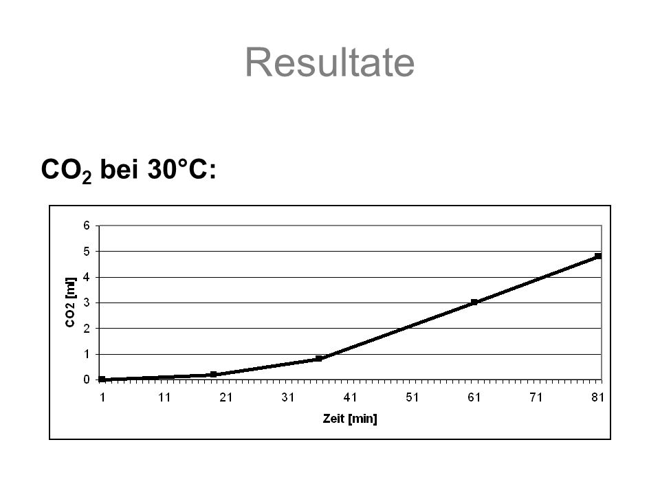Resultate CO 2 bei 30°C: