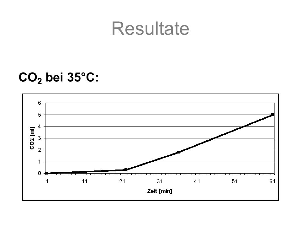 Resultate CO 2 bei 35°C: