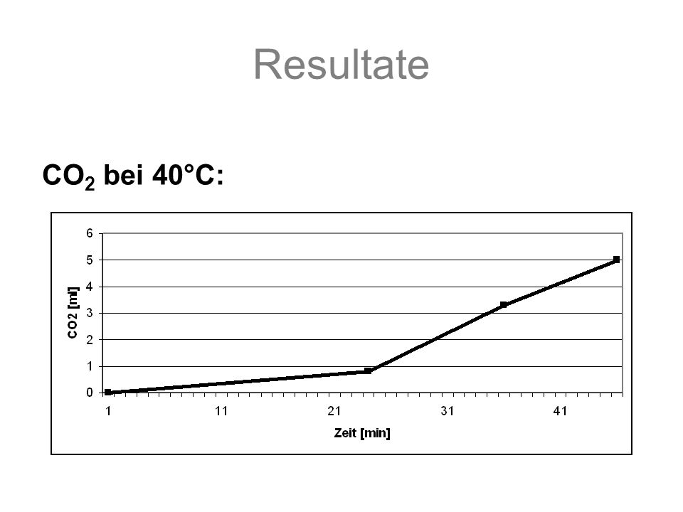 Resultate CO 2 bei 40°C: