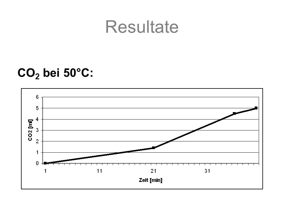 Resultate CO 2 bei 50°C: