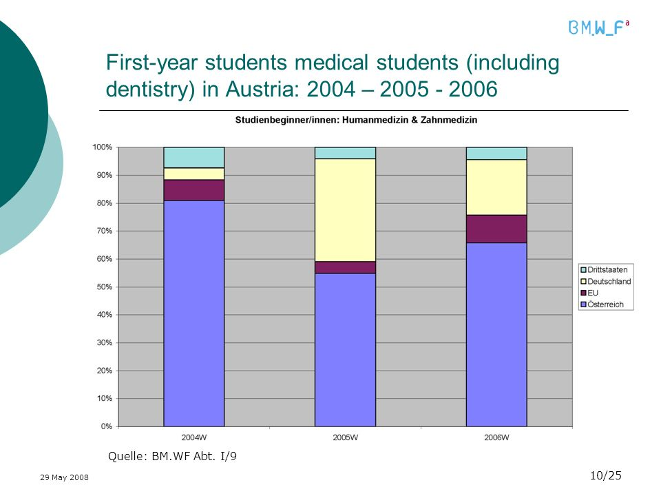 29 May /25 First-year students medical students (including dentistry) in Austria: 2004 – Quelle: BM.WF Abt.