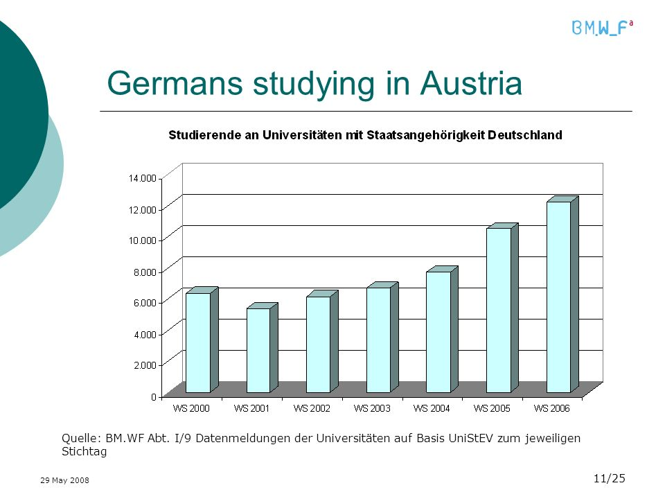 29 May /25 Germans studying in Austria Quelle: BM.WF Abt.