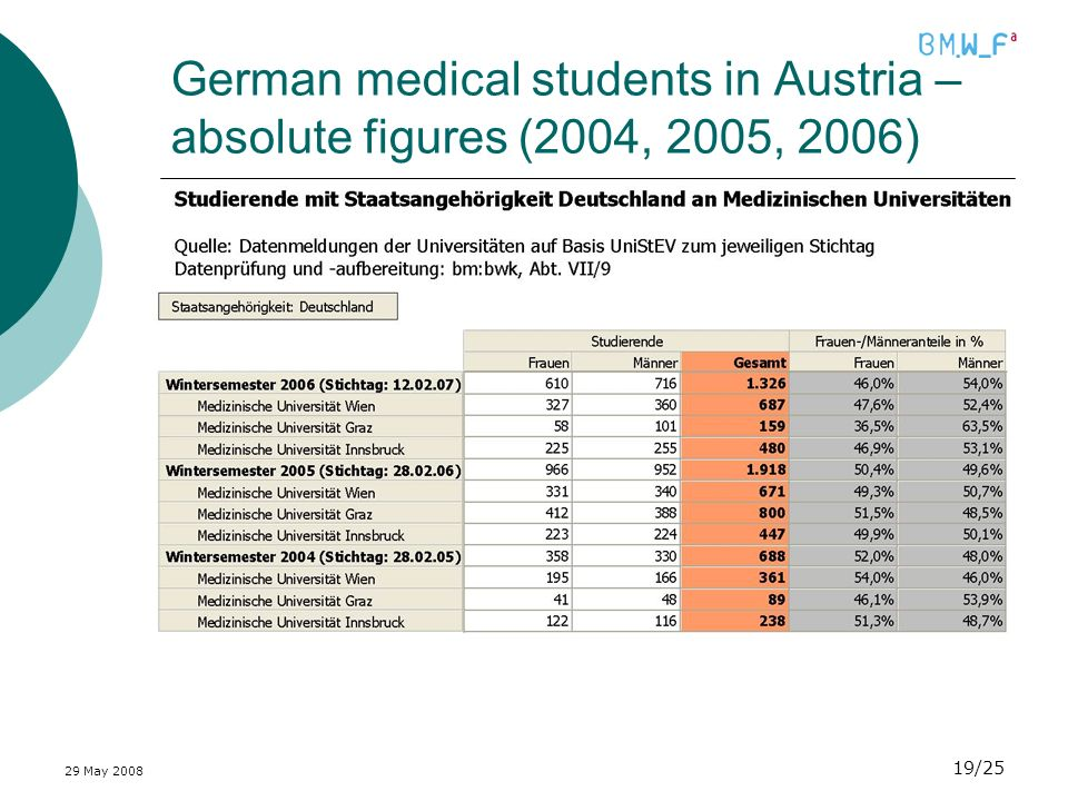 29 May /25 German medical students in Austria – absolute figures (2004, 2005, 2006)