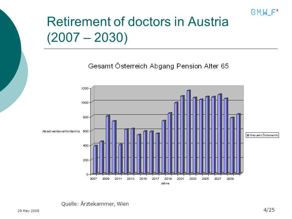 29 May /25 Retirement of doctors in Austria (2007 – 2030) Quelle: Ärztekammer, Wien