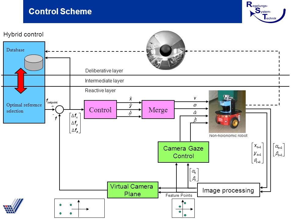 Control Scheme Virtual Camera Plane Control Image processing Merge Camera Gaze Control Non-holonomic robot Hybrid control Deliberative layer Intermediate layer Reactive layer Feature Points Database Optimal reference selection + -