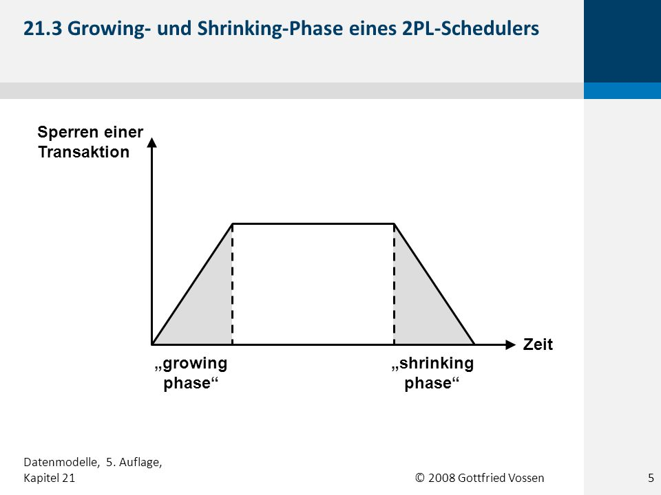 © 2008 Gottfried Vossen Sperren einer Transaktion Zeit growing phase shrinking phase 21.3 Growing- und Shrinking-Phase eines 2PL-Schedulers 5 Datenmodelle, 5.