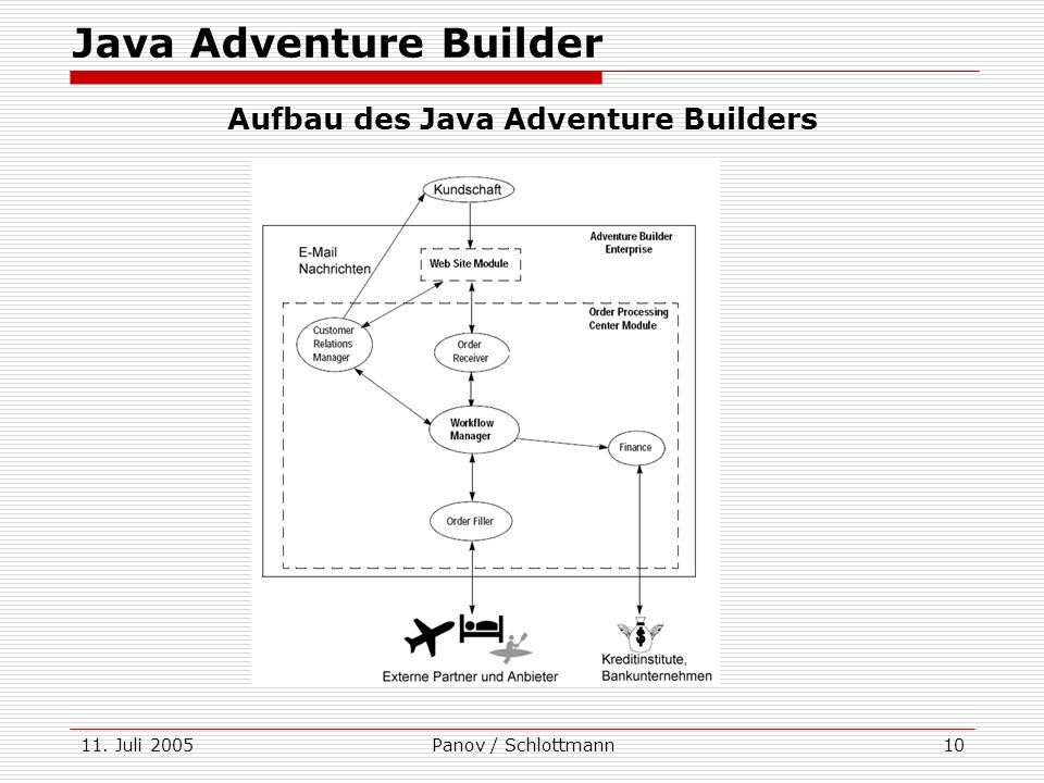 11. Juli 2005Panov / Schlottmann10 Java Adventure Builder Aufbau des Java Adventure Builders