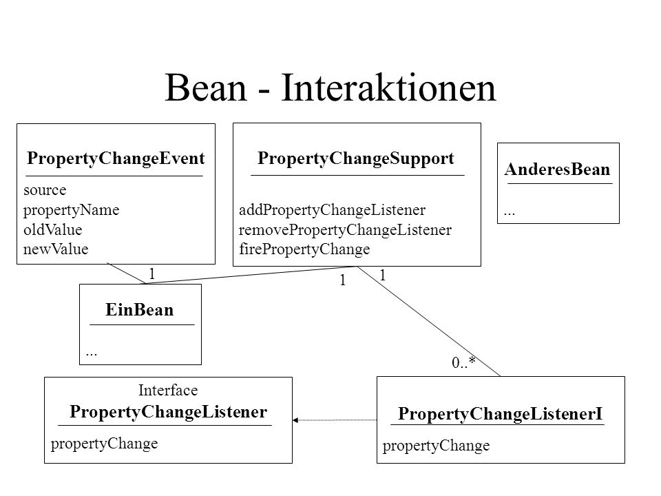 Interface PropertyChangeListener propertyChange Bean - Interaktionen PropertyChangeEvent source propertyName oldValue newValue PropertyChangeSupport addPropertyChangeListener removePropertyChangeListener firePropertyChange PropertyChangeListenerI propertyChange EinBean...