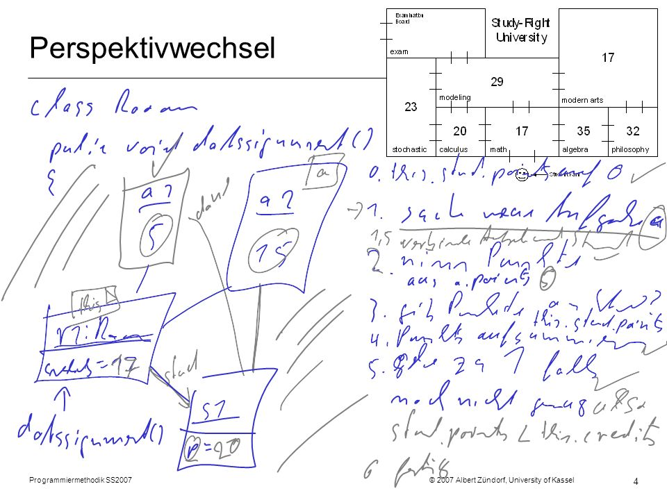 Programmiermethodik SS2007 © 2007 Albert Zündorf, University of Kassel 4 Perspektivwechsel