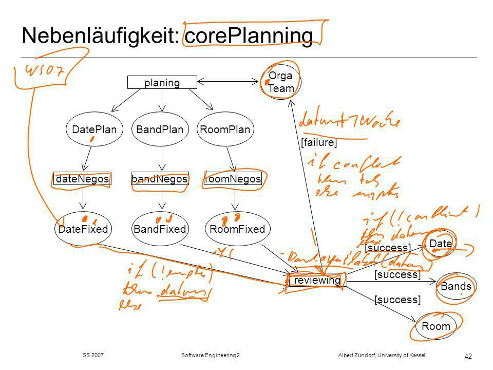 SS 2007 Software Engineering 2 Albert Zündorf, University of Kassel 42 Nebenläufigkeit: corePlanning Orga Team Date Bands Room planing DatePlanBandPlanRoomPlan dateNegosbandNegosroomNegos DateFixedBandFixedRoomFixed reviewing [failure] [success]