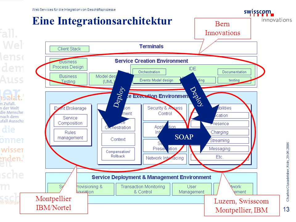 Web Services für die Integration von Geschäftsprozesse Charles Clavadetsher, Köln, Eine Integrationsarchitektur Bern Innovations Montpellier IBM/Nortel Luzern, Swisscom Montpellier, IBM Deploy SOAP