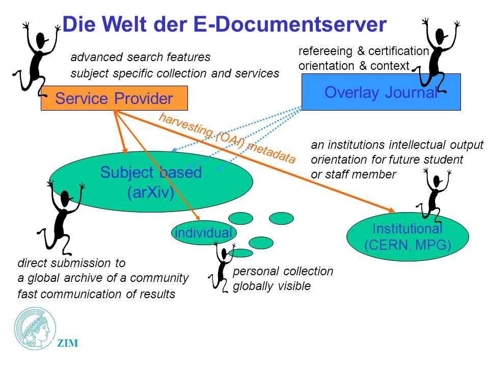 ZIM Die Welt der E-Documentserver Subject based (arXiv) individual Institutional (CERN, MPG) Service Provider advanced search features subject specific collection and services direct submission to a global archive of a community fast communication of results an institutions intellectual output orientation for future student or staff member personal collection globally visible Overlay Journal refereeing & certification orientation & context harvesting (OAI) metadata