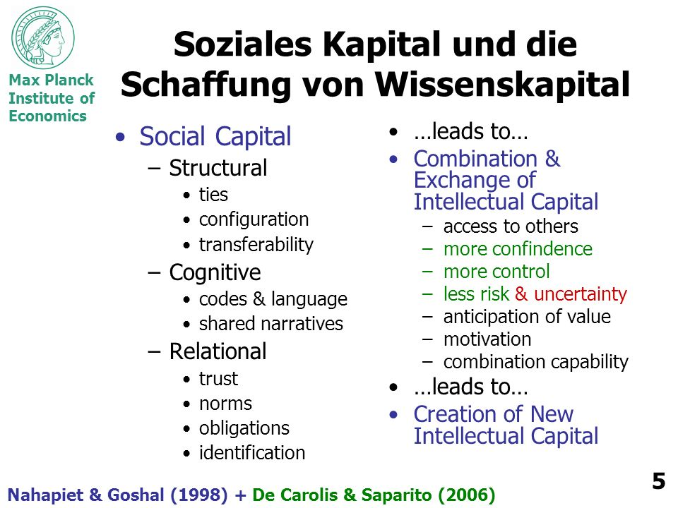 Max Planck Institute of Economics 5 Soziales Kapital und die Schaffung von Wissenskapital Social Capital –Structural ties configuration transferability –Cognitive codes & language shared narratives –Relational trust norms obligations identification …leads to… Combination & Exchange of Intellectual Capital –access to others –more confindence –more control –less risk & uncertainty –anticipation of value –motivation –combination capability …leads to… Creation of New Intellectual Capital Nahapiet & Goshal (1998) + De Carolis & Saparito (2006)