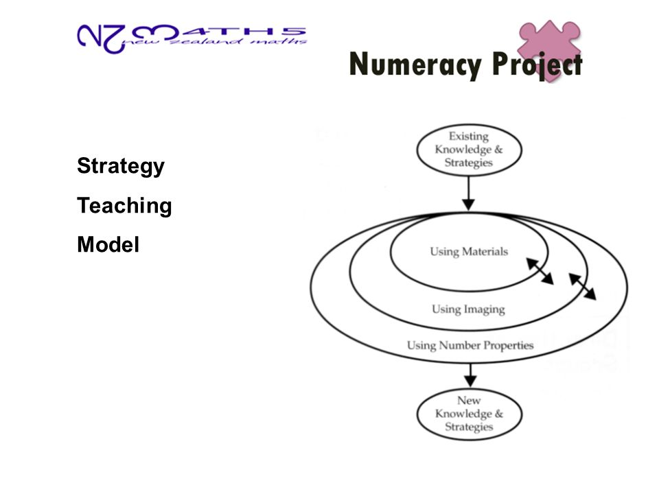 Strategy Teaching Model