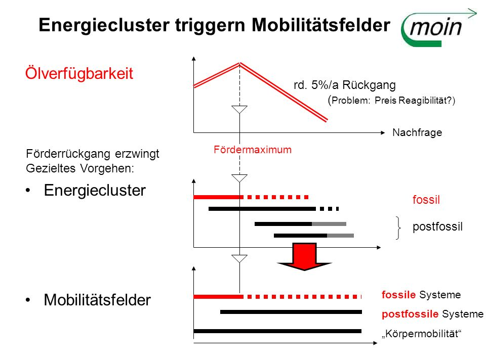 Energiecluster triggern Mobilitätsfelder Ölverfügbarkeit Energiecluster Mobilitätsfelder Fördermaximum fossile Systeme postfossile Systeme Körpermobilität fossil postfossil rd.
