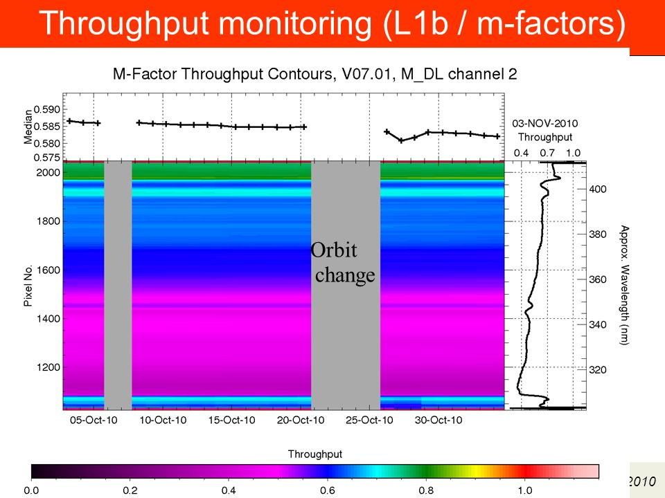 Institut für Umweltphysik/Fernerkundung Physik/Elektrotechnik Fachbereich 1 ENVIVAL-LIFE Meeting 6/7 Dec 2010 Throughput monitoring (L1b / m-factors) Orbit change