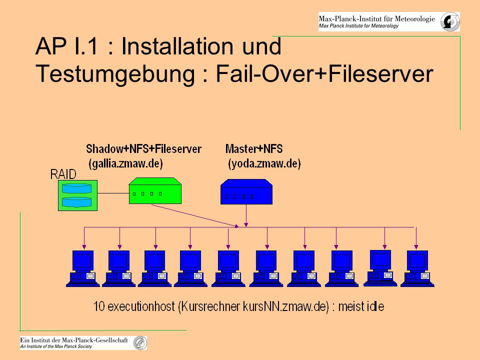 AP I.1 : Installation und Testumgebung : Fail-Over+Fileserver