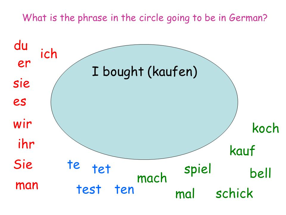 I bought (kaufen) ich du er sie es wir man Sie ihr spiel mal mach tentest tet te koch bell kauf schick What is the phrase in the circle going to be in German