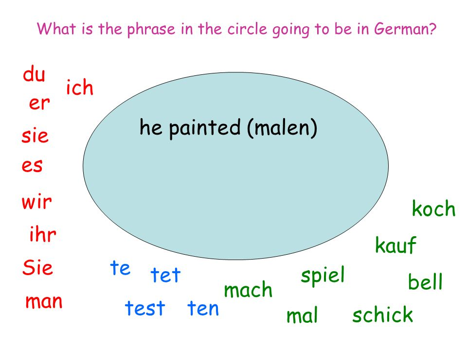 he painted (malen) ich du er sie es wir man Sie ihr spiel mal mach tentest tet te koch bell kauf schick What is the phrase in the circle going to be in German