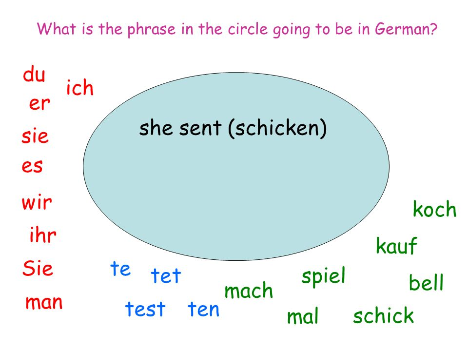 she sent (schicken) ich du er sie es wir man Sie ihr spiel mal mach tentest tet te koch bell kauf schick What is the phrase in the circle going to be in German