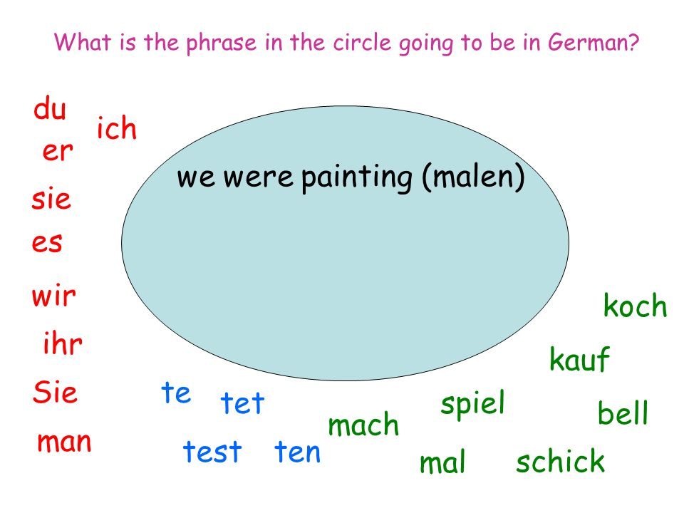 we were painting (malen) ich du er sie es wir man Sie ihr spiel mal mach tentest tet te koch bell kauf schick What is the phrase in the circle going to be in German