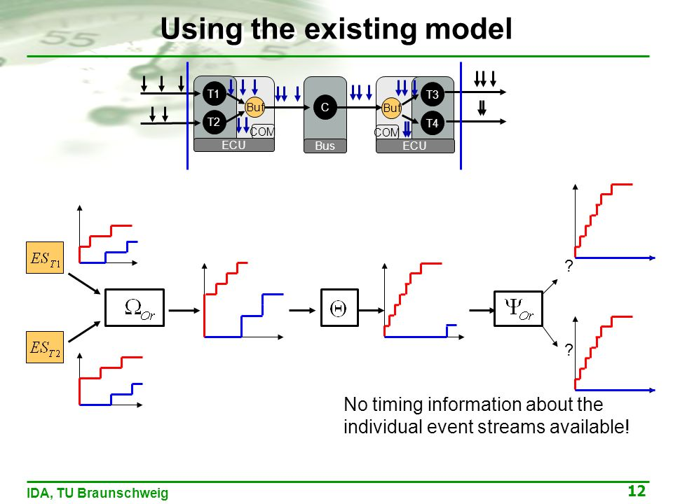 12 IDA, TU Braunschweig T1 ECU T2 Buf COM C Bus T3 ECU T4 Buf COM Using the existing model No timing information about the individual event streams available.
