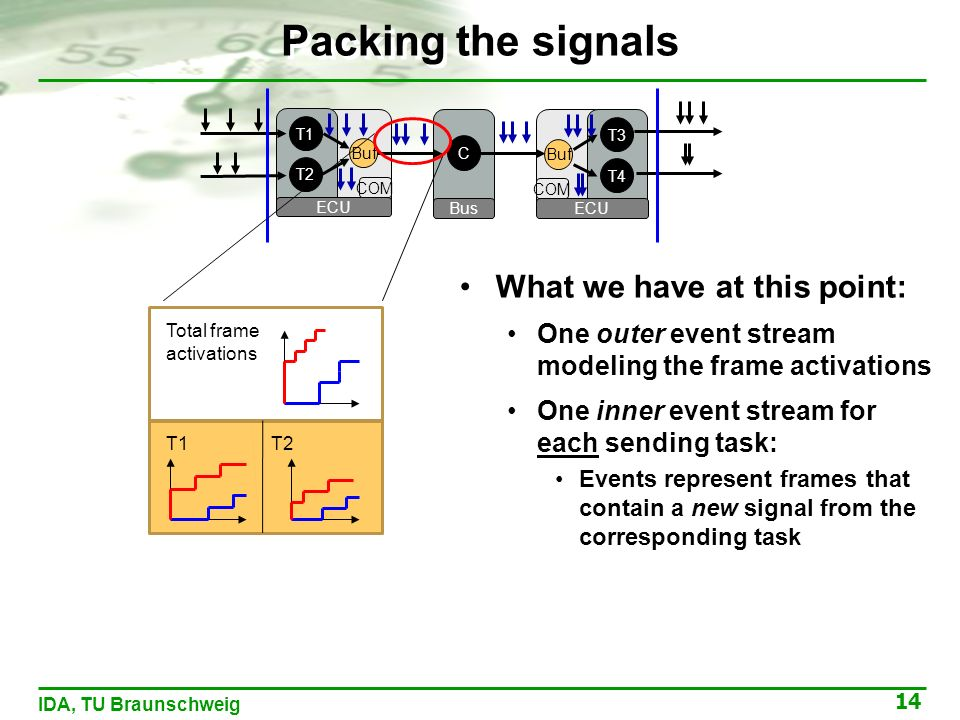 14 IDA, TU Braunschweig T1 ECU T2 Buf COM C Bus T3 ECU T4 Buf COM Packing the signals What we have at this point: One outer event stream modeling the frame activations One inner event stream for each sending task: Events represent frames that contain a new signal from the corresponding task Total frame activations T1T2