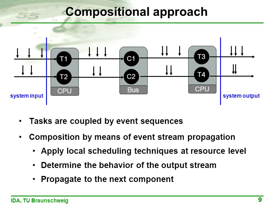9 IDA, TU Braunschweig Compositional approach Tasks are coupled by event sequences Composition by means of event stream propagation Apply local scheduling techniques at resource level Determine the behavior of the output stream Propagate to the next component T1 CPU T2 C1 Bus C2 T3 CPU T4 system input system output