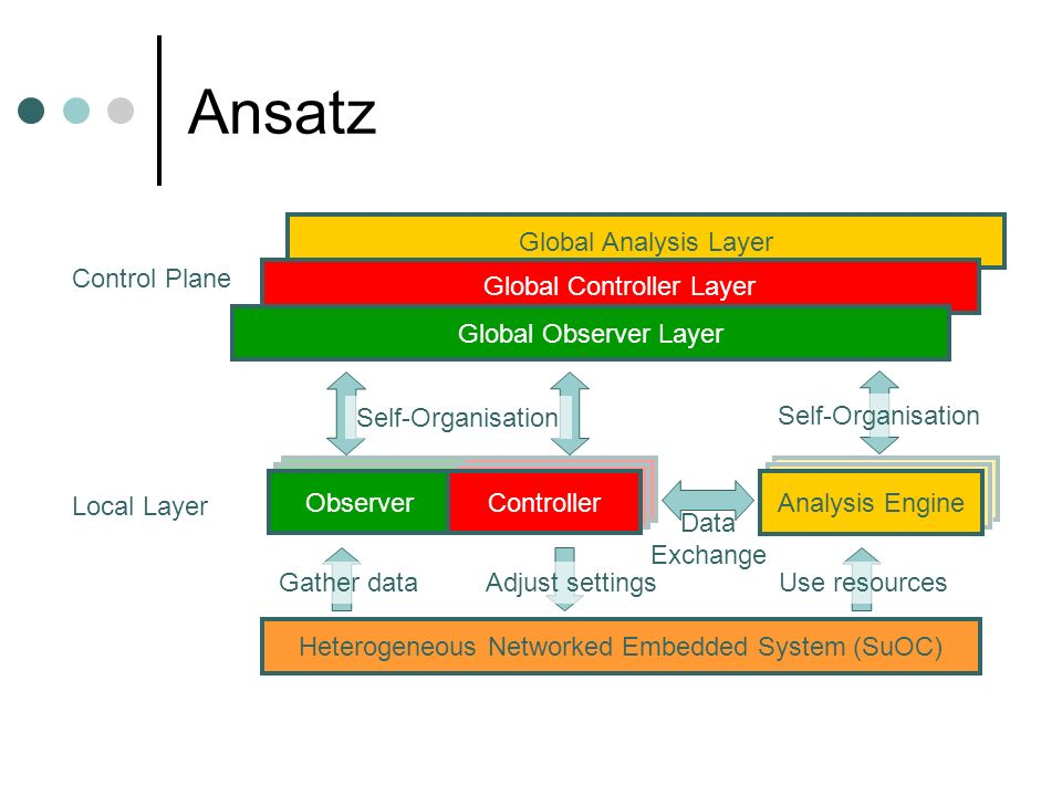 Ansatz Analysis Engine ObserverController ObserverController Heterogeneous Networked Embedded System (SuOC) Analysis Engine Control Plane Local Layer Use resourcesGather dataAdjust settings Observer Controller Data Exchange Global Analysis Layer Global Controller Layer Global Observer Layer Self-Organisation