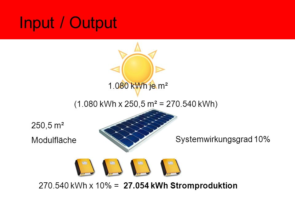 Input / Output kWh je m² 250,5 m² Modulfläche (1.080 kWh x 250,5 m² = kWh) kWh x 10% = kWh Stromproduktion Systemwirkungsgrad 10%