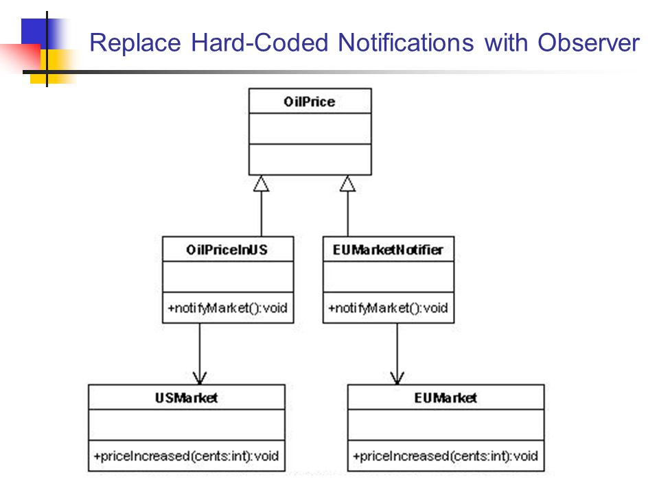 Replace Hard-Coded Notifications with Observer