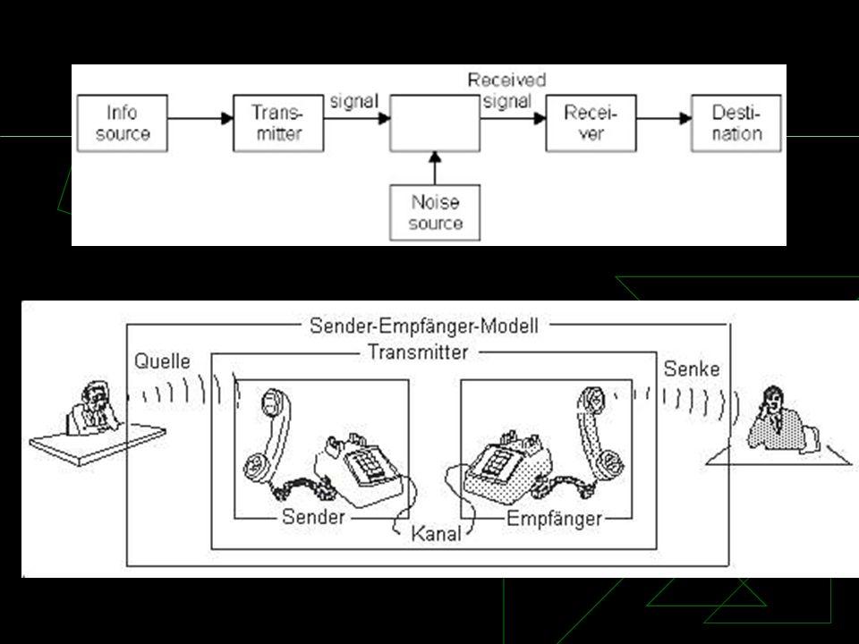 Kommunikationsmodelle Ppt Herunterladen