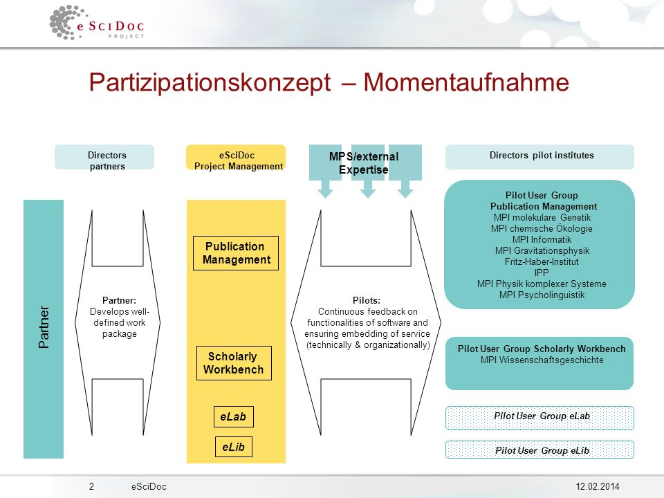 eSciDoc Partizipationskonzept – Momentaufnahme Directors pilot institutes Pilot User Group Scholarly Workbench MPI Wissenschaftsgeschichte Pilots: Continuous feedback on functionalities of software and ensuring embedding of service (technically & organizationally) Pilot User Group Publication Management MPI molekulare Genetik MPI chemische Ökologie MPI Informatik MPI Gravitationsphysik Fritz-Haber-Institut IPP MPI Physik komplexer Systeme MPI Psycholinguistik Pilot User Group eLab Pilot User Group eLib Partner Partner: Develops well- defined work package eSciDoc Project Management Directors partners Publication Management Scholarly Workbench eLab eLib MPS/external Expertise