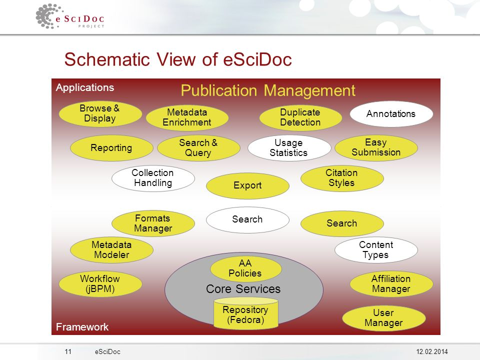 1112.02.2014eSciDoc Framework Applications Framework Schematic View of eSciDoc Core Services Repository (Fedora) AA Policies Metadata Modeler Formats Manager Search Content Types Affiliation Manager Workflow (jBPM) User Manager Reporting Easy Submission Annotations Browse & Display Collection Handling Citation Styles Export Metadata Enrichment Duplicate Detection Publication Management Search & Query Usage Statistics