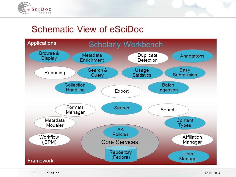 1212.02.2014eSciDoc Framework Applications Framework Schematic View of eSciDoc Core Services Repository (Fedora) AA Policies Metadata Modeler Formats Manager Search Content Types Affiliation Manager Workflow (jBPM) User Manager Reporting Easy Submission Annotations Browse & Display Collection Handling Batch Ingestion Export Metadata Enrichment Duplicate Detection Scholarly Workbench Search & Query Usage Statistics