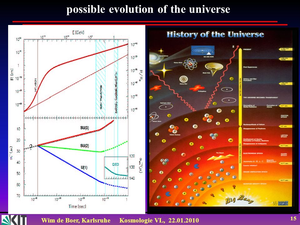 Wim de Boer, KarlsruheKosmologie VL, possible evolution of the universe