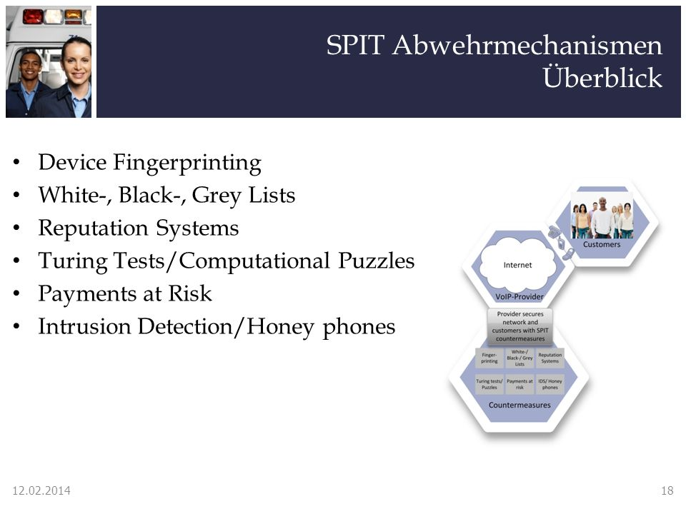 SPIT Abwehrmechanismen Überblick Device Fingerprinting White-, Black-, Grey Lists Reputation Systems Turing Tests/Computational Puzzles Payments at Risk Intrusion Detection/Honey phones