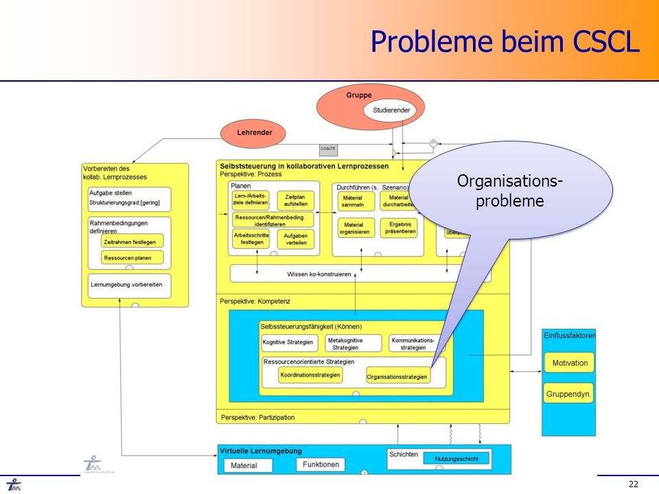 22 Probleme beim CSCL Organisations- probleme
