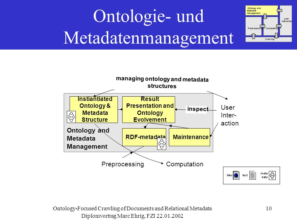 Diplomvortrag Marc Ehrig, FZI Ontology-Focused Crawling of Documents and Relational Metadata10 Ontologie- und Metadatenmanagement User Inter- action Ontology and Metadata Management ComputationPreprocessing Instiantiated Ontology & Metadata Structure Result Presentation and Ontology Evolvement managing ontology and metadata structures inspect RDF-metadataMaintenance User Interaction Ontology and Metadata Management ComputationPreprocessing Crawling