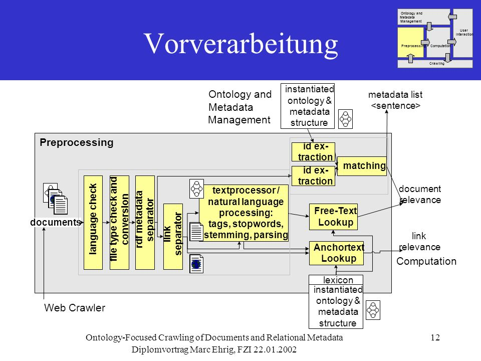 Diplomvortrag Marc Ehrig, FZI Ontology-Focused Crawling of Documents and Relational Metadata12 Vorverarbeitung Ontology and Metadata Management Preprocessing textprocessor / natural language processing: tags, stopwords, stemming, parsing Free-Text Lookup id ex- traction Anchortext Lookup documents matching id ex- traction instantiated ontology & metadata structure instantiated ontology & metadata structure lexicon metadata list language check file type check and conversion rdf metadata separator link separator Web Crawler Computation document relevance link relevance User Interaction Ontology and Metadata Management ComputationPreprocessing Crawling