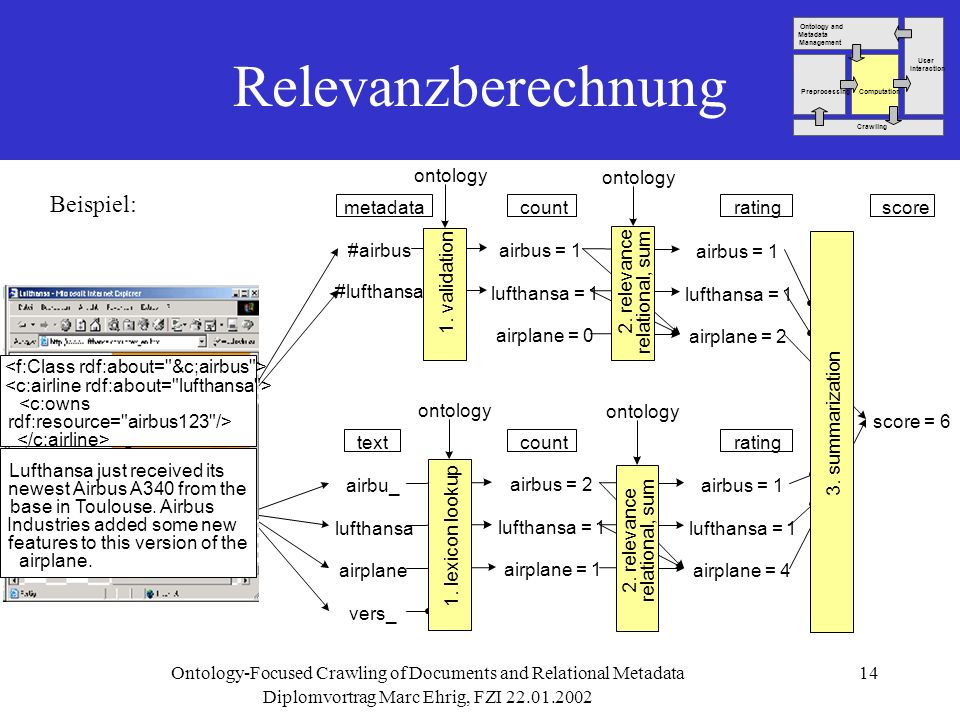 Diplomvortrag Marc Ehrig, FZI Ontology-Focused Crawling of Documents and Relational Metadata14 airbus = 2 lufthansa = 1 airplane = 1 airbus = 1 lufthansa = 1 airplane = 4 airbu_ lufthansa airplane vers_ airbus = 1 lufthansa = 1 airplane = 0 airbus = 1 lufthansa = 1 airplane = 2 #airbus #lufthansa score = 6 Relevanzberechnung textcountrating scoremetadatacountrating 1.