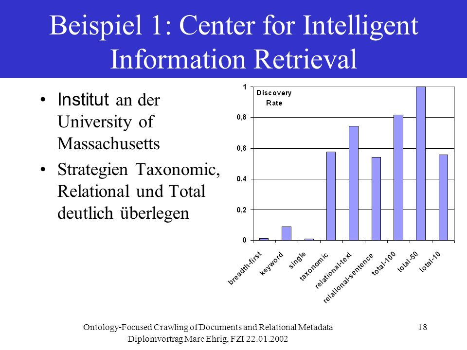 Diplomvortrag Marc Ehrig, FZI Ontology-Focused Crawling of Documents and Relational Metadata18 Beispiel 1: Center for Intelligent Information Retrieval Institut an der University of Massachusetts Strategien Taxonomic, Relational und Total deutlich überlegen