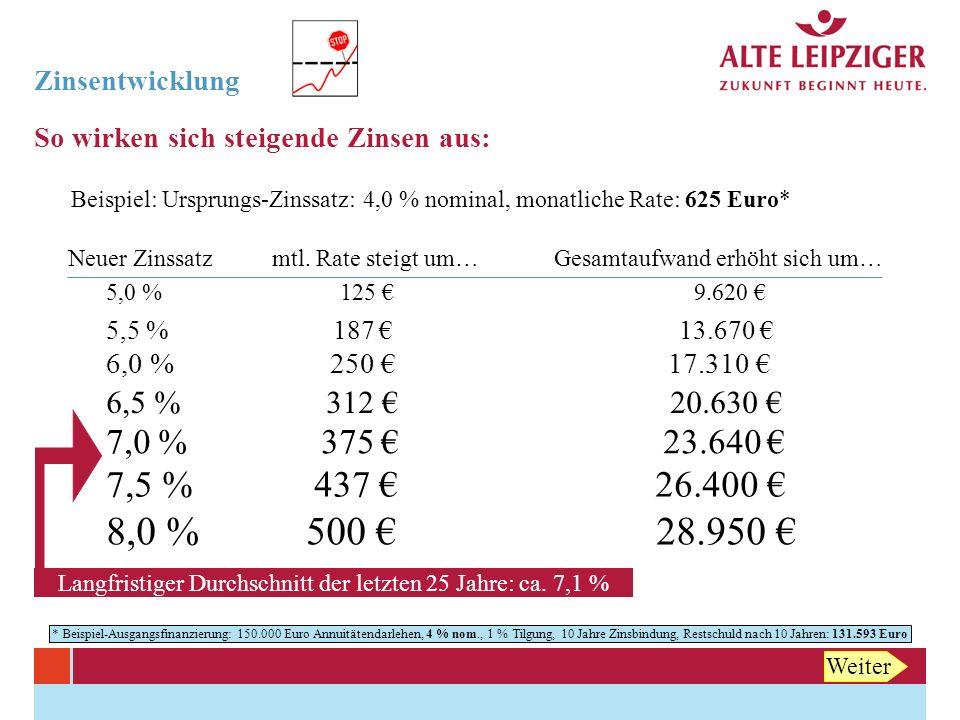 zinsentwicklung so wirken sich steigende zinsen aus beispiel ausgangsfinanzierung euro annuittendarlehen - Annuitatendarlehen Beispiel